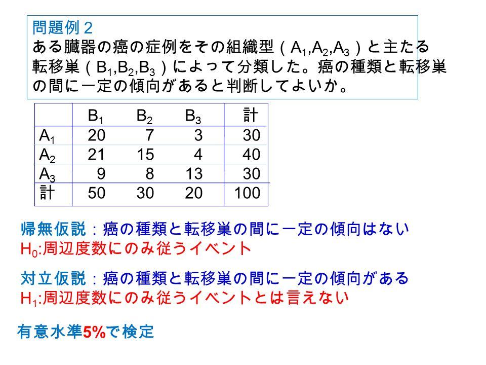 問題例2 ある臓器の癌の症例をその組織型( A 1,A 2,A 3 )と主たる 転移巣( B 1,B 2,B 3 )によって分類した。癌の種類と転移巣 の間に一定の傾向があると判断してよいか。 B 1 B 2 B 3 計 A 1 20 7 3 30 A 2 2115 4 40 A 3 9 813 30 計 503020100 帰無仮説:癌の種類と転移巣の間に一定の傾向はない H 0 : 周辺度数にのみ従うイベント 対立仮説:癌の種類と転移巣の間に一定の傾向がある H 1 : 周辺度数にのみ従うイベントとは言えない 有意水準 5% で検定