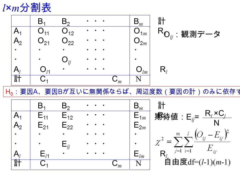 l×m 分割表 B 1 B 2 ・・・ B m 計 A 1 O 11 O 12 ・・・ O 1 m R 1 A 2 O 21 O 22 ・・・ O 2 m ・・・・・・・ ・・ O ij ・・・・ A l O l 1 ・・・・ O lm R l 計 C 1 C m N H 0 :要因 A 、要因 B が互いに無関係ならば、周辺度数(要因の計)のみに依存する。 B 1 B 2 ・・・ B m 計 A 1 E 11 E 12 ・・・ E 1 m R 1 A 2 E 21 E 22 ・・・ E 2 m ・・・・・・・ ・・ E ij ・・・・ A l E l 1 ・・・・ E lm R l 計 C 1 C m N O ij :観測データ 期待値: E ij = R i ×C j N 自由度 df=(l-1)(m-1)