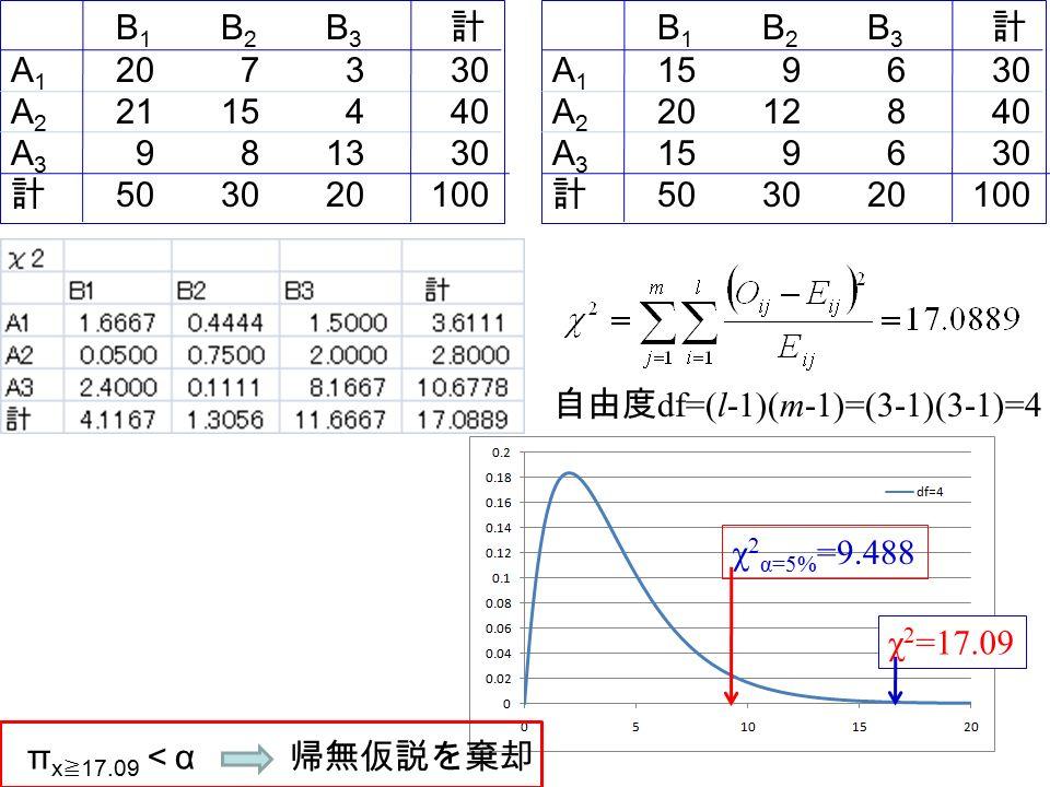 B 1 B 2 B 3 計 A 1 20 7 3 30 A 2 2115 4 40 A 3 9 813 30 計 503020100 B 1 B 2 B 3 計 A 1 15 9 6 30 A 2 2012 8 40 A 3 15 9 6 30 計 503020100 自由度 df=(l-1)(m-1)=(3-1)(3-1)=4 χ 2 α=5% =9.488 χ 2 =17.09 π x ≧ 17.09 < α 帰無仮説を棄却