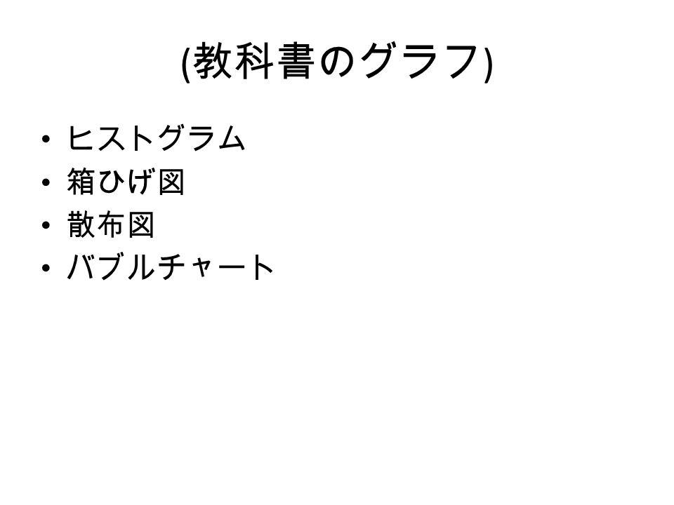 ( 教科書のグラフ ) ヒストグラム 箱ひげ図 散布図 バブルチャート
