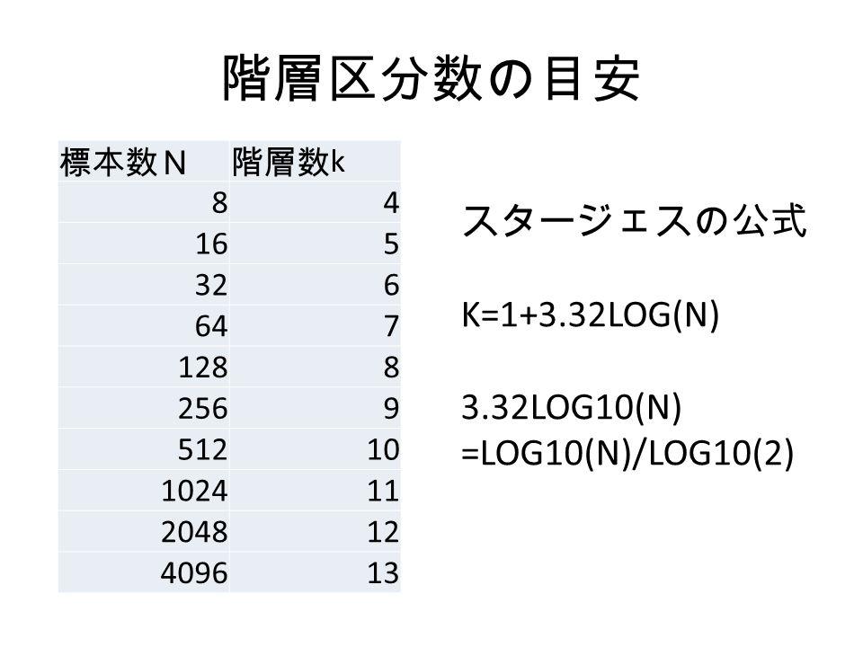階層区分数の目安 標本数N階層数 k 84 165 326 647 1288 2569 51210 102411 204812 409613 スタージェスの公式 K=1+3.32LOG(N) 3.32LOG10(N) =LOG10(N)/LOG10(2)