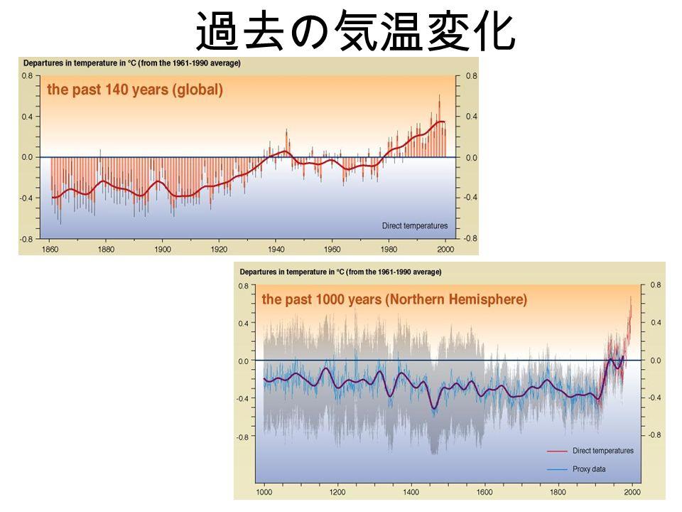 過去の気温変化