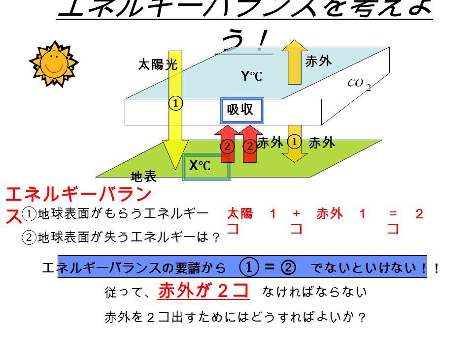 エネルギーバランスを考えよ う! ① ① ② 地表 吸収 太陽光 赤外 Y℃Y℃ X℃X℃ ①地球表面がもらうエネルギー ②地球表面が失うエネルギーは? 従って、 赤外が2コ なければならない 赤外を2コ出すためにはどうすればよいか? エネルギーバランスの要請から ①=② でないといけない!! エネルギーバラン ス + 赤外 1 コ = 2 コ 太陽 1 コ 赤外 ②