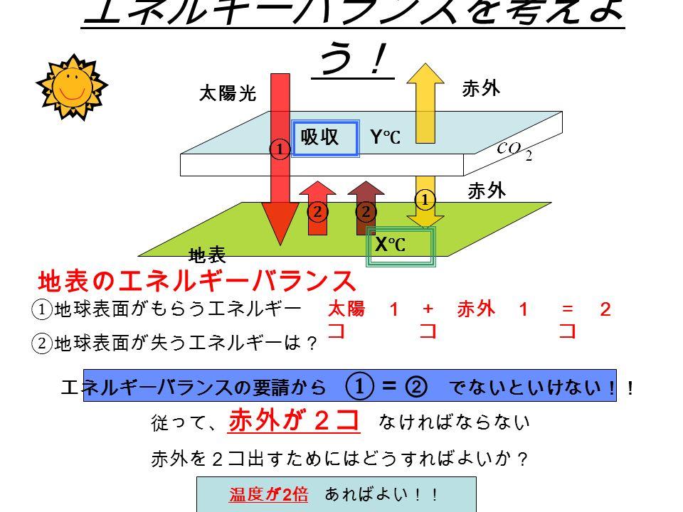 エネルギーバランスを考えよ う! ① ① ②② 地表 吸収 太陽光 赤外 Y℃Y℃ X℃X℃ ①地球表面がもらうエネルギー ②地球表面が失うエネルギーは? 従って、 赤外が2コ なければならない 赤外を2コ出すためにはどうすればよいか? エネルギーバランスの要請から ①=② でないといけない!! 地表のエネルギーバランス + 赤外 1 コ = 2 コ 太陽 1 コ 温度が 2 倍 あればよい!!
