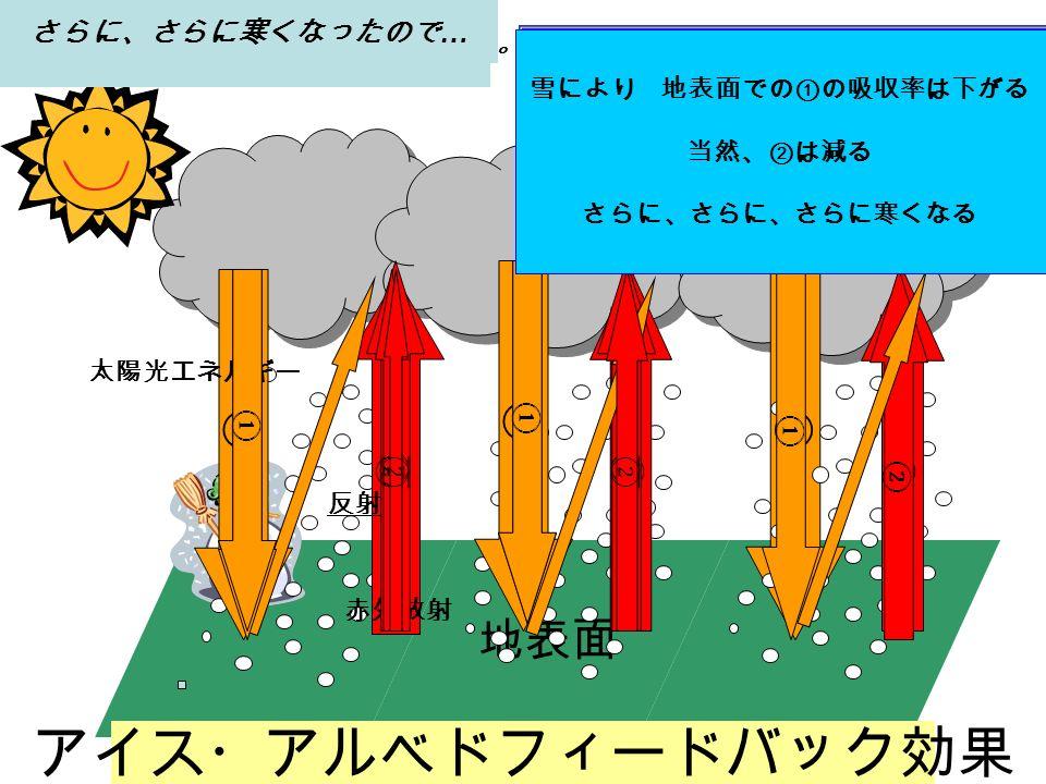 地表面 アイス・アルベドフィードバック効果 雪により 地表面での①の吸収率は下がる 当然、②は減る 寒くなる 太陽光エネルギー 赤外放射 いったん地球がほんのわずか寒くなると。。。 さらに寒くなったので … さらに、さらに寒くなったので … 反射 雪により 地表面での①の吸収率は下がる 当然、②は減る さらにさらに寒くなる 雪により 地表面での①の吸収率は下がる 当然、②は減る さらに、さらに、さらに寒くなる