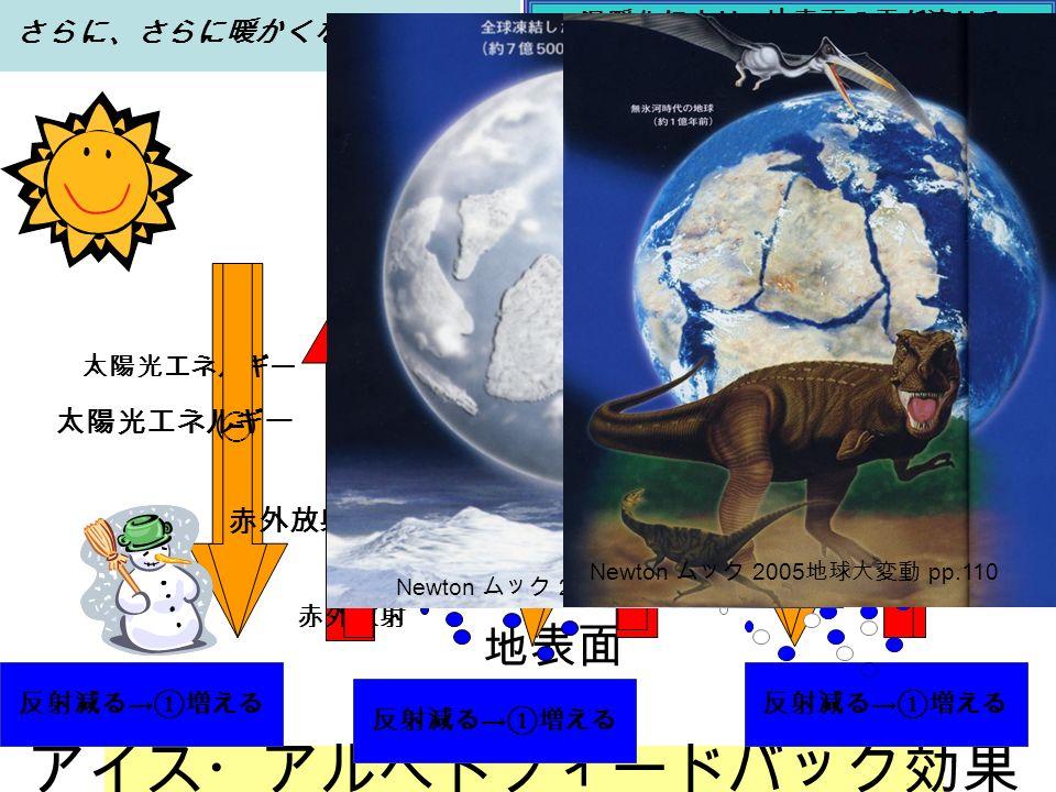 地表面 アイス・アルベドフィードバック効果 温暖化により 地表面の雪が溶ける 当然、②は増える さらに暖かくなる 太陽光エネルギー 赤外放射 いったん地球がほんのわずか暖かくなると。。。 さらに暖かくなったので … さらに、さらに暖かくなったので … 太陽光エネルギー 赤外放射 反射減る → ①増える 温暖化により 地表面の雪が溶ける 当然、②は増える さらに、さらに暖かくなる 反射減る → ①増える 温暖化により 地表面の雪が溶ける 当然、②は増える さらに、さらに、さらに暖かくなる Newton ムック 2005 地球大変動 pp.110