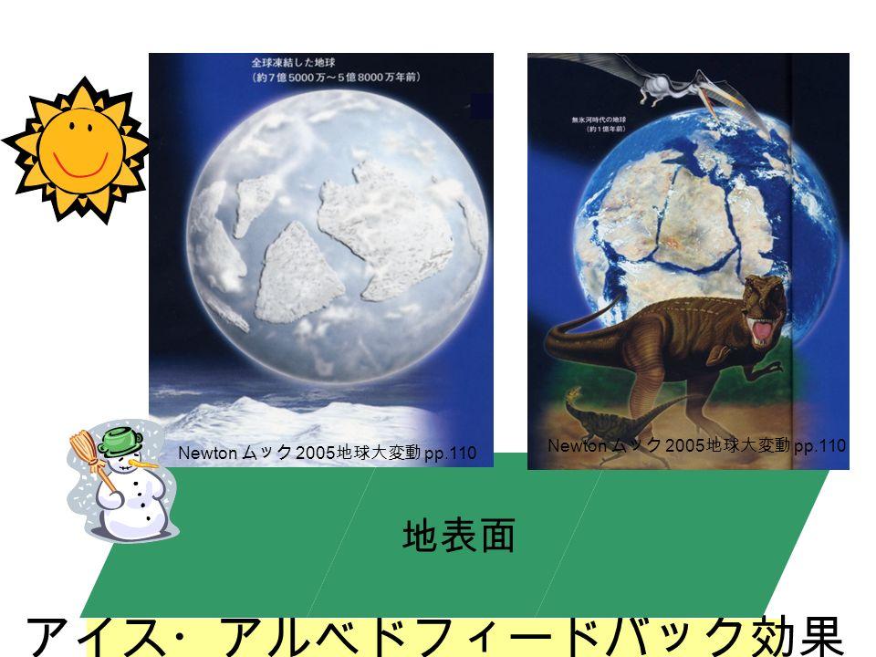 地表面 アイス・アルベドフィードバック効果 地表面 Newton ムック 2005 地球大変動 pp.110