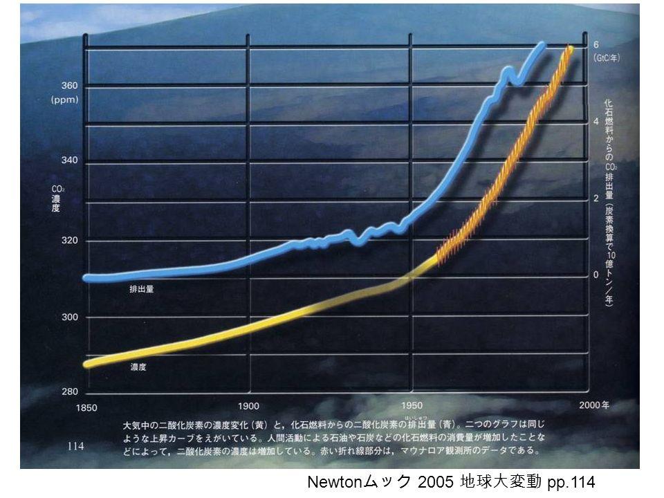 Newton ムック 2005 地球大変動 pp.114