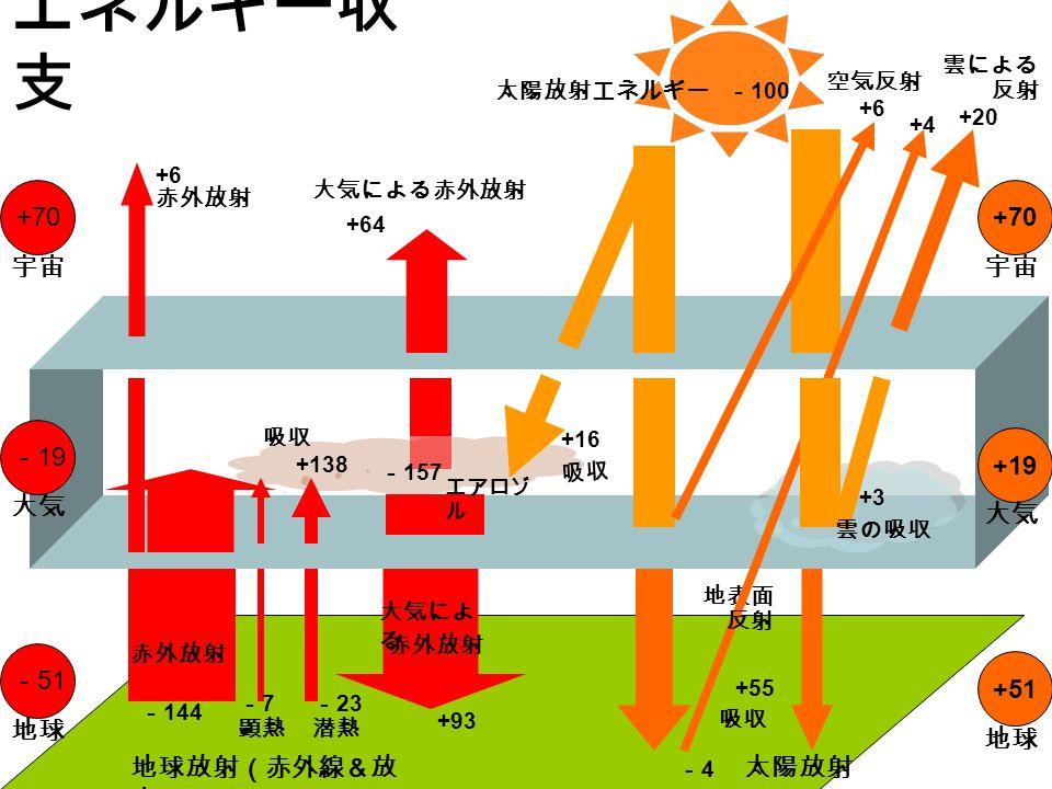 エネルギー収 支 - 100 +51 +19 +70 宇宙 大気 地球 吸収 +16 +55 吸収 太陽放射エネルギー -4-4 - 51 - 19 +70 地球 大気 宇宙 赤外放射 +6 +20 雲による 反射 地表面 +4 反射 +6 空気反射 +3 雲の吸収 吸収 +138 地球放射(赤外線&放 出) -7-7 顕熱 - 23 潜熱 - 144 赤外放射 大気による赤外放射 +64 +93 大気によ る 赤外放射 - 157 エアロゾ ル 太陽放射