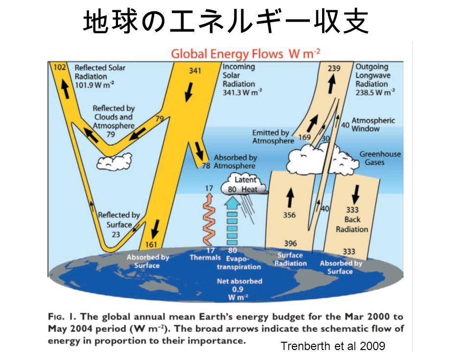 地球のエネルギー収支 Trenberth et al 2009