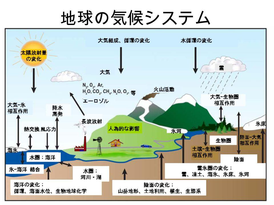 地球の気候システム