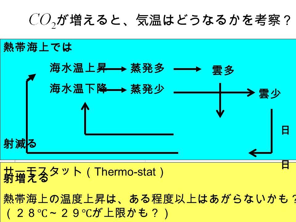 が増えると、気温はどうなるかを考察? サーモスタット( Thermo-stat ) 熱帯海上の温度上昇は、ある程度以上はあがらないかも? (28℃~29℃が上限かも?) 熱帯海上では 海水温上昇 海水温下降 日 射減る 日 射増える 蒸発多 蒸発少 雲多 雲少