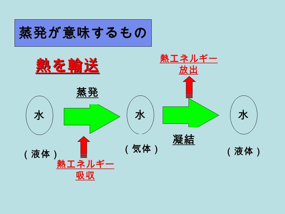 水 (液体) 水 (気体) 水 (液体) 熱エネルギー 吸収 熱エネルギー 放出 蒸発が意味するもの 蒸発 凝結 熱を輸送