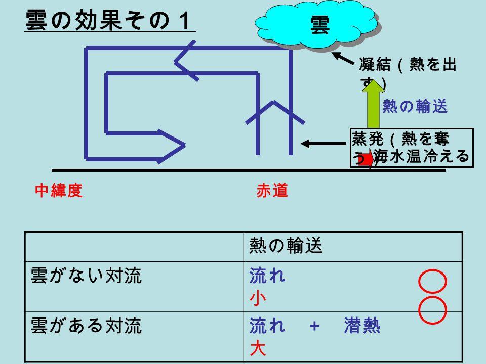 熱の輸送 雲がない対流流れ 小 雲がある対流流れ + 潜熱 大 中緯度赤道 雲 凝結(熱を出 す) 熱の輸送 海水温冷える 蒸発(熱を奪 う) 雲の効果その1