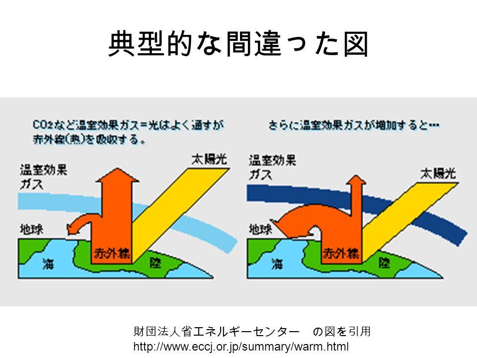 典型的な間違った図 財団法人省エネルギーセンター の図を引用 http://www.eccj.or.jp/summary/warm.html