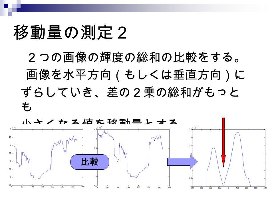 移動量の測定 2 2つの画像の輝度の総和の比較をする。 画像を水平方向(もしくは垂直方向)に ずらしていき、差の2乗の総和がもっと も 小さくなる値を移動量とする。 比較