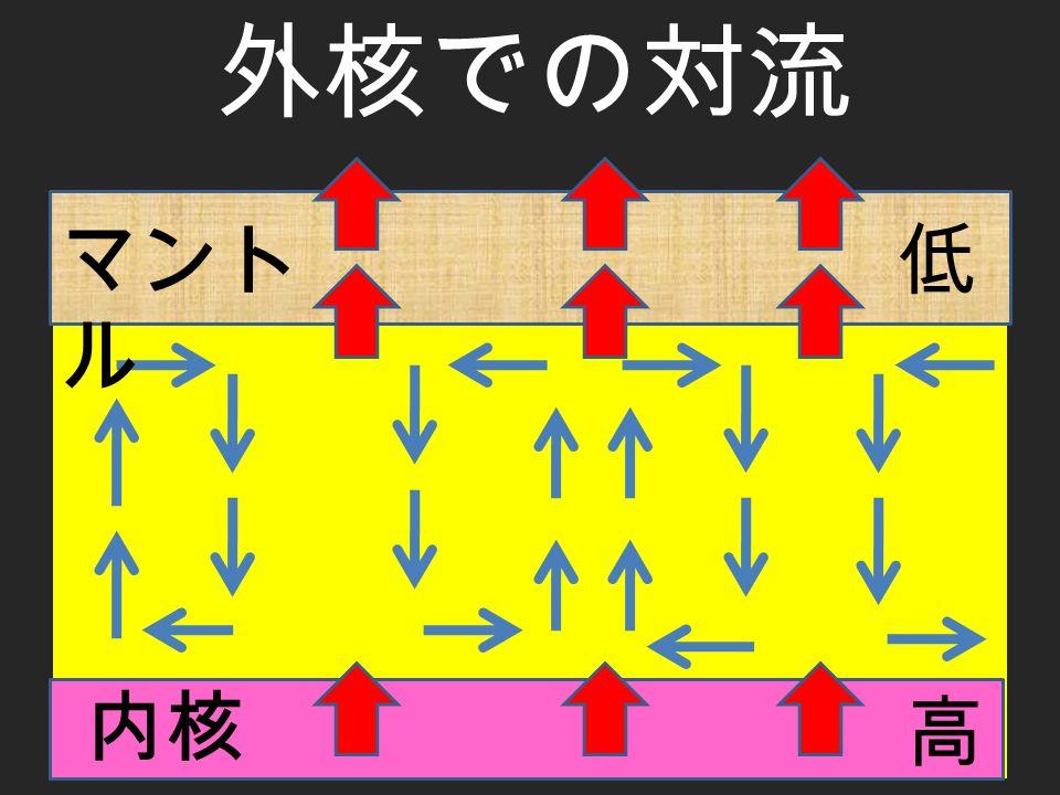 外核での対流 低 内核 高 マント ル