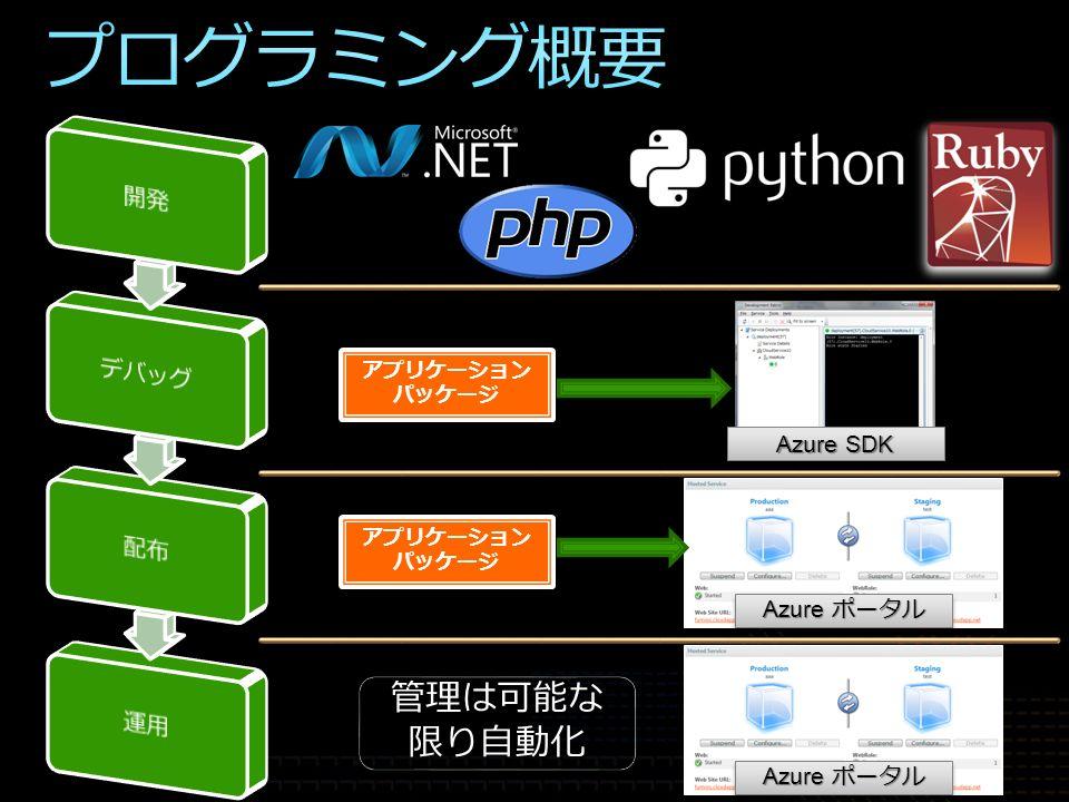 アプリケーション パッケージ アプリケーション パッケージ Azure SDK Azure ポータル アプリケーション パッケージ アプリケーション パッケージ