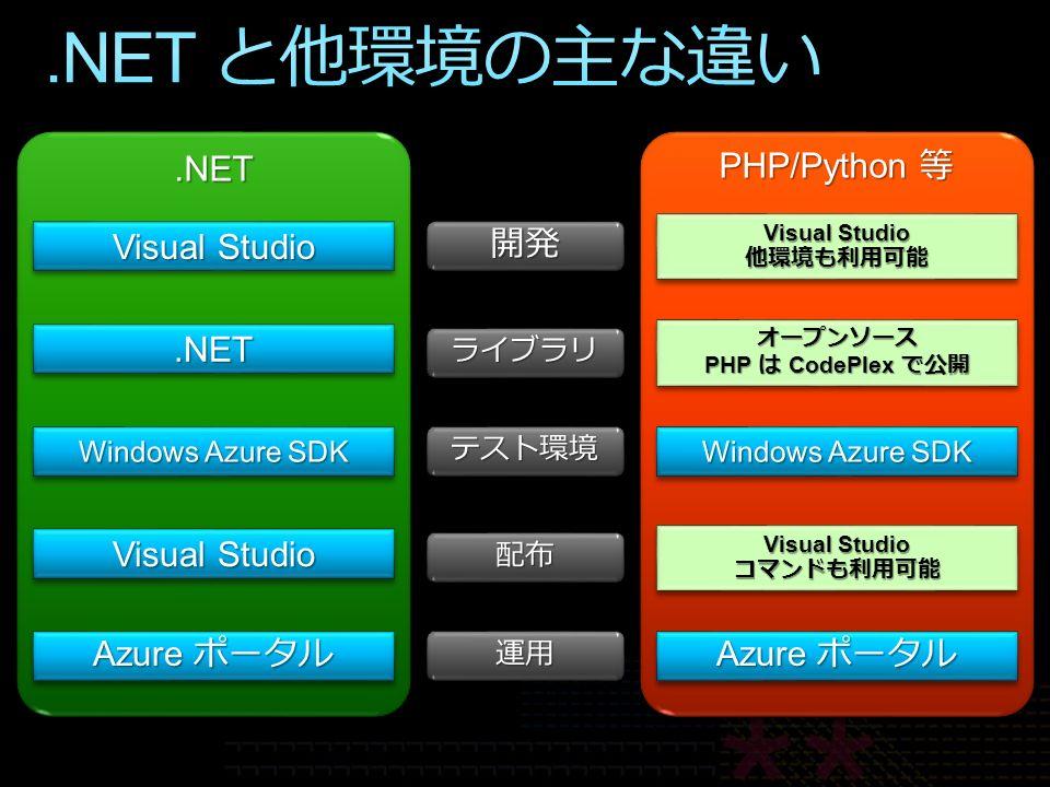 Visual Studio 他環境も利用可能 他環境も利用可能 オープンソース PHP は CodePlex で公開 オープンソース Visual Studio コマンドも利用可能 コマンドも利用可能