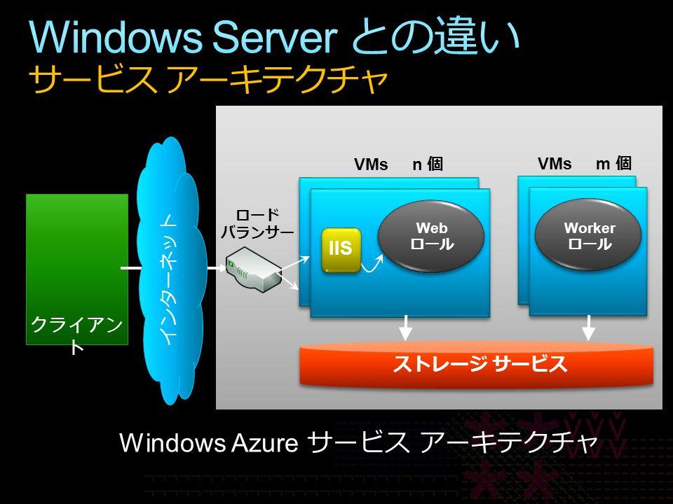 クライアン ト Windows Azure サービス アーキテクチャ インターネット ロード バランサー IIS Web ロール Worker ロール ストレージ サービス VMs n 個 VMs m 個