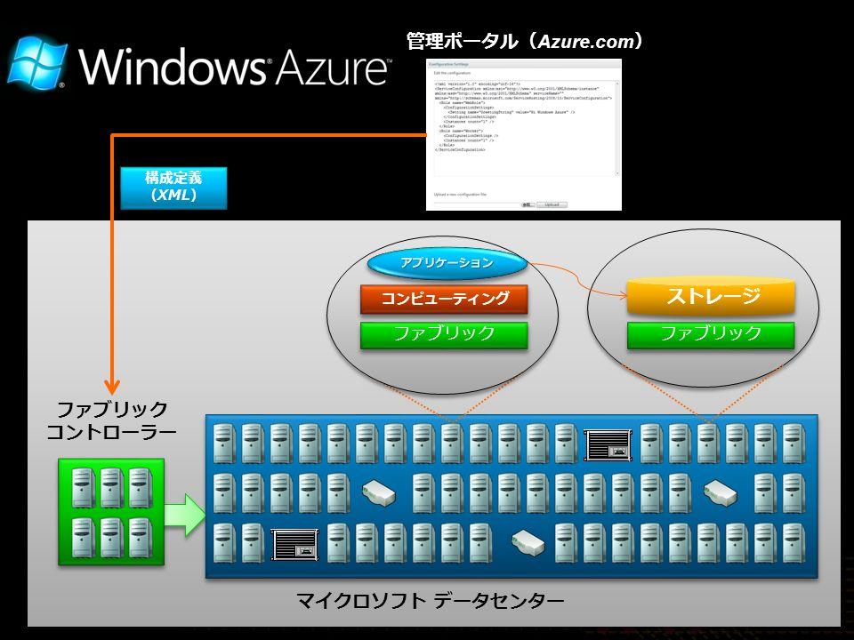 管理ポータル( Azure.com ) 構成定義 (XML) 構成定義 (XML) ファブリック コントローラー ファブリック コンピューティング ファブリック ストレージ マイクロソフト データセンター