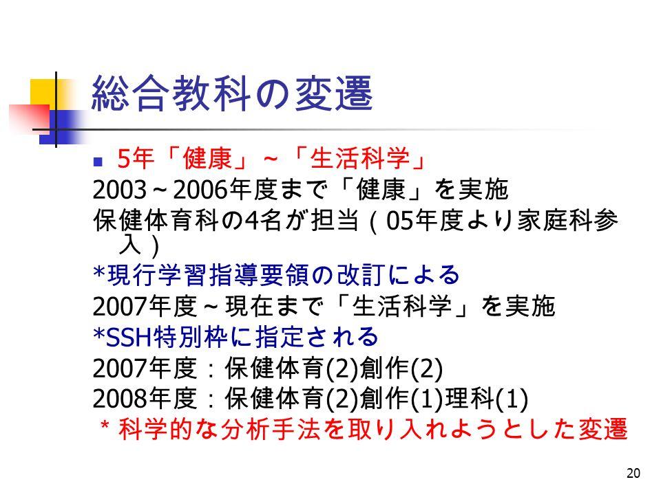20 総合教科の変遷 5 年「健康」~「生活科学」 2003 ~ 2006 年度まで「健康」を実施 保健体育科の 4 名が担当( 05 年度より家庭科参 入) * 現行学習指導要領の改訂による 2007 年度~現在まで「生活科学」を実施 *SSH 特別枠に指定される 2007 年度:保健体育 (2) 創作 (2) 2008 年度:保健体育 (2) 創作 (1) 理科 (1) *科学的な分析手法を取り入れようとした変遷