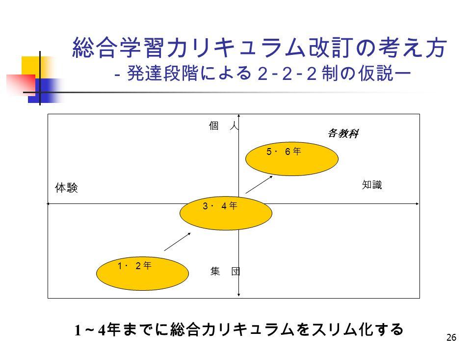 26 総合学習カリキュラム改訂の考え方 -発達段階による2 - 2 - 2制の仮説ー 個 人 体験 集 団 知識 各教科 5・6年 3・4年 1・2年 1 ~ 4 年までに総合カリキュラムをスリム化する