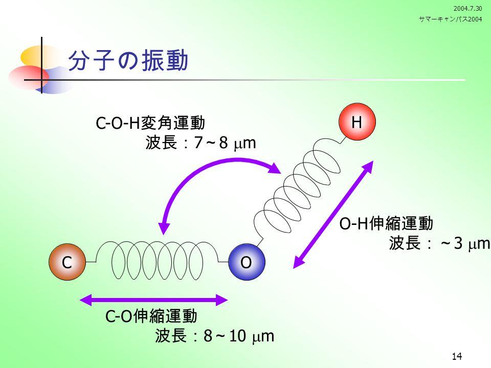 2004.7.30 サマーキャンパス 2004 14 OC H C-O 伸縮運動 波長: 8 ~ 10  m O-H 伸縮運動 波長:~ 3  m C-O-H 変角運動 波長: 7 ~ 8  m 分子の振動