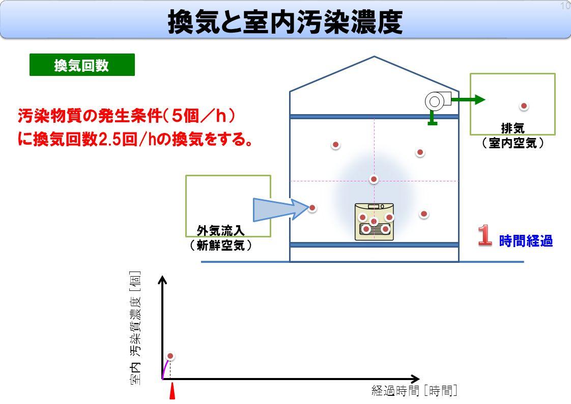 換気と室内汚染濃度 10 換気回数 汚染物質の発生条件(5個/h) に換気回数2.5回/hの換気をする。 室内 汚染質濃度 [個] 経過時間 [時間] 時間経過 外気流入 (新鮮空気) 排気 (室内空気)
