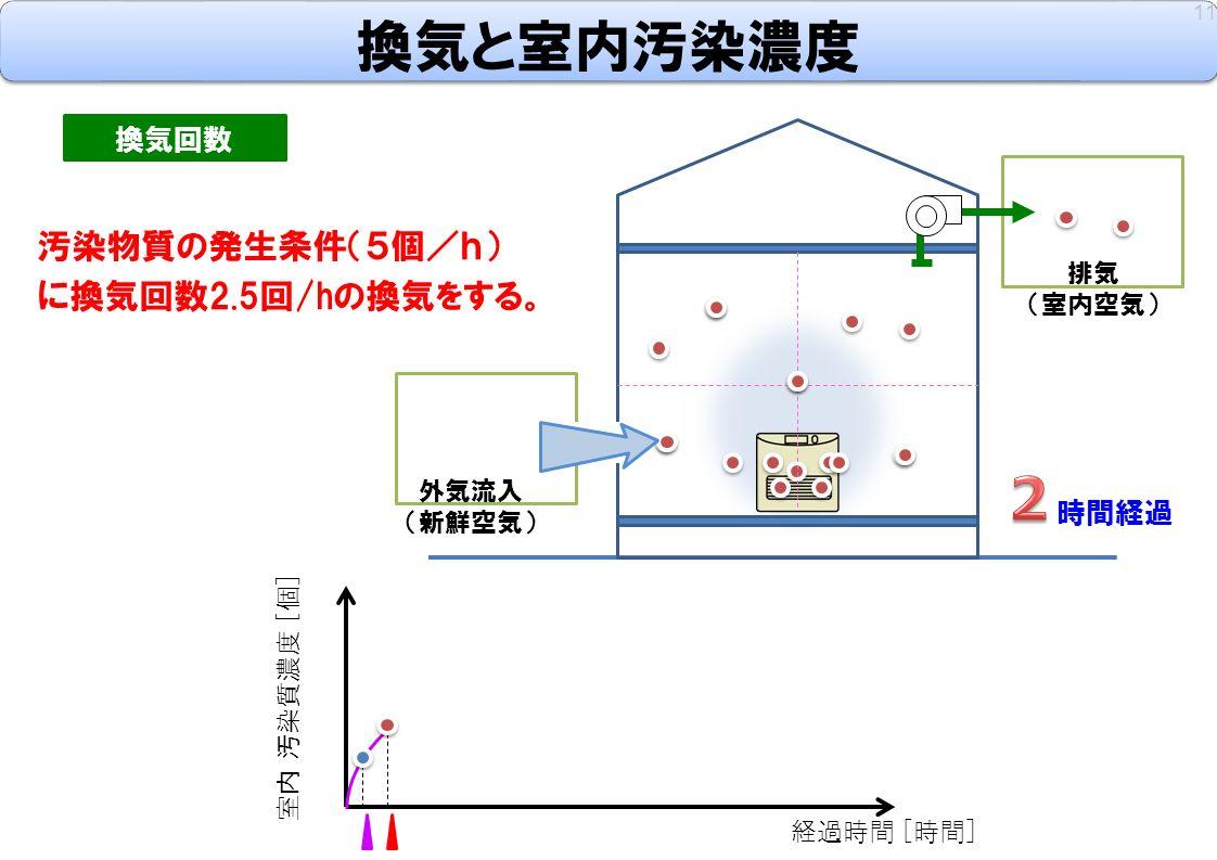 換気と室内汚染濃度 11 換気回数 汚染物質の発生条件(5個/h) に換気回数2.5回/hの換気をする。 室内 汚染質濃度 [個] 経過時間 [時間] 時間経過 外気流入 (新鮮空気) 排気 (室内空気)