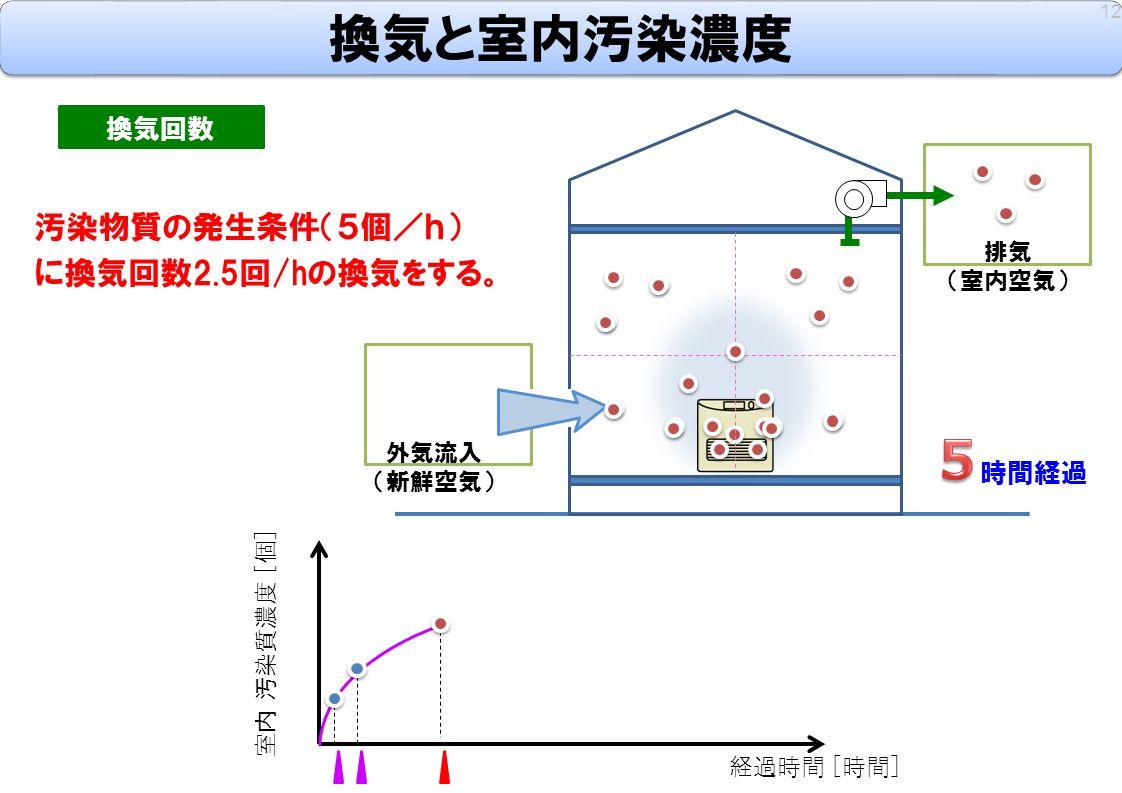 12 換気回数 汚染物質の発生条件(5個/h) に換気回数2.5回/hの換気をする。 室内 汚染質濃度 [個] 経過時間 [時間] 時間経過 外気流入 (新鮮空気) 排気 (室内空気) 換気と室内汚染濃度