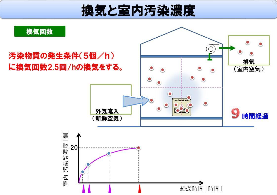 13 換気回数 汚染物質の発生条件(5個/h) に換気回数2.5回/hの換気をする。 室内 汚染質濃度 [個] 経過時間 [時間] 時間経過 外気流入 (新鮮空気) 排気 (室内空気) 20 換気と室内汚染濃度
