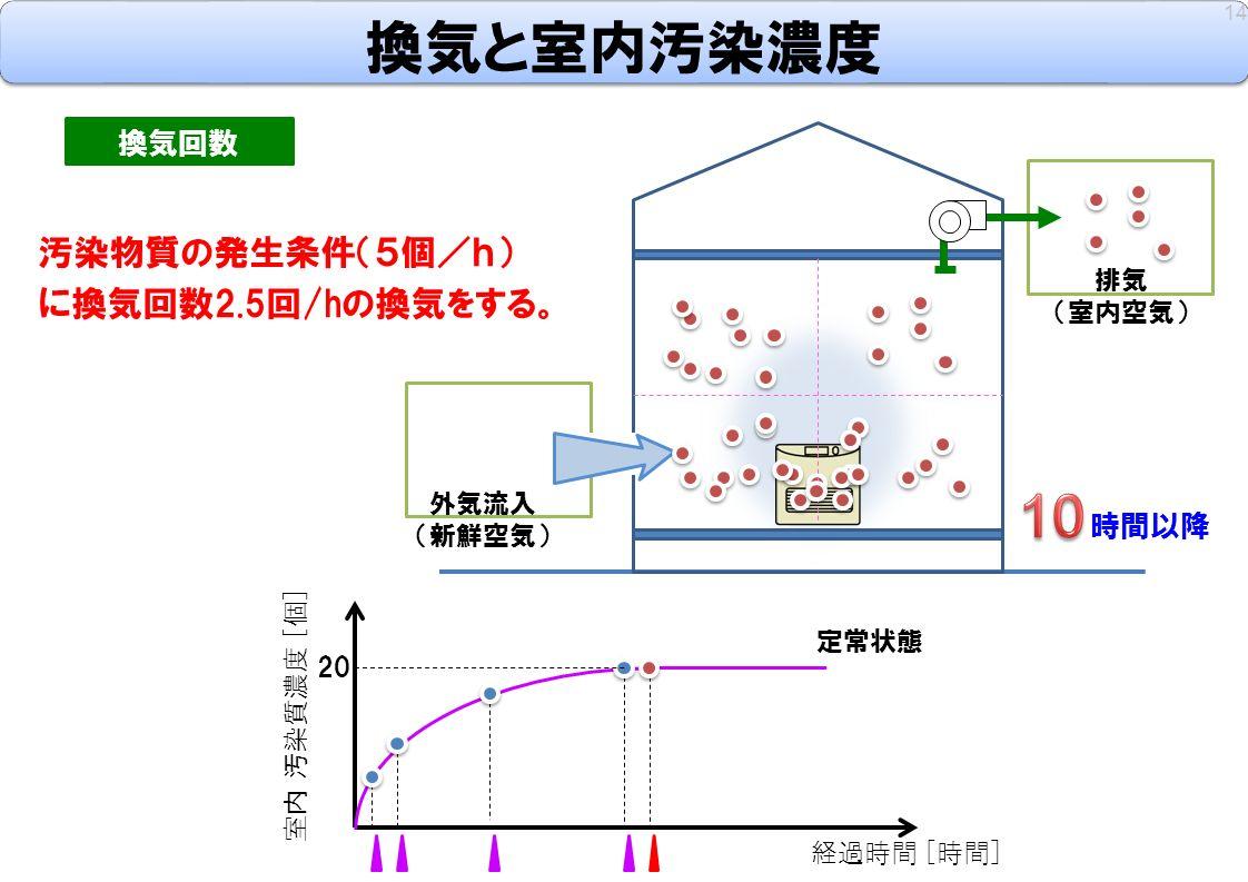 14 換気回数 汚染物質の発生条件(5個/h) に換気回数2.5回/hの換気をする。 室内 汚染質濃度 [個] 経過時間 [時間] 時間以降 外気流入 (新鮮空気) 排気 (室内空気) 定常状態 20 換気と室内汚染濃度