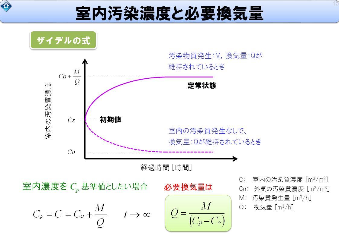 室内濃度を C p 基準値としたい場合 汚染物質発生:M,換気量:Qが 維持されているとき 室内汚染濃度と必要換気量 15 ザイデルの式 C: 室内の汚染質濃度 [m 3 /m 3 ] Co: 外気の汚染質濃度 [m 3 /m 3 ] M: 汚染質発生量 [m 3 /h] Q: 換気量 [m 3 /h] 経過時間 [時間] 定常状態 室内の汚染質濃度 初期値 室内の汚染質発生なしで、 換気量:Qが維持されているとき 必要換気量は