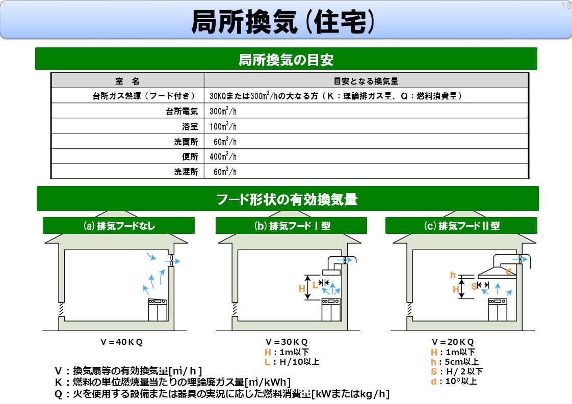 局所換気(住宅) 18 局所換気の目安 室 名目安となる換気量 台所ガス熱源(フード付き)30KQまたは300m 3 /hの大なる方(K:理論排ガス量、Q:燃料消費量) 台所電気300m 3 /h 浴室100m 3 /h 洗面所 60m 3 /h 便所400m 3 /h 洗濯所 60m 3 /h (a)排気フードなし (b)排気フードⅠ型 (c)排気フードⅡ型 V= 20 KQ H : 1 m以下 h : 5cm 以上 S :H / 2以下 d : 10° 以上 フード形状の有効換気量 V= 30 KQ H : 1 m以下 L :H /10 以上 V= 40 KQ V:換気扇等の有効換気量 [ ㎥ / h ] K:燃料の単位燃焼量当たりの理論廃ガス量 [ ㎥ /kWh] Q:火を使用する設備または器具の実況に応じた燃料消費量 [kW または kg/h] H H L h S d