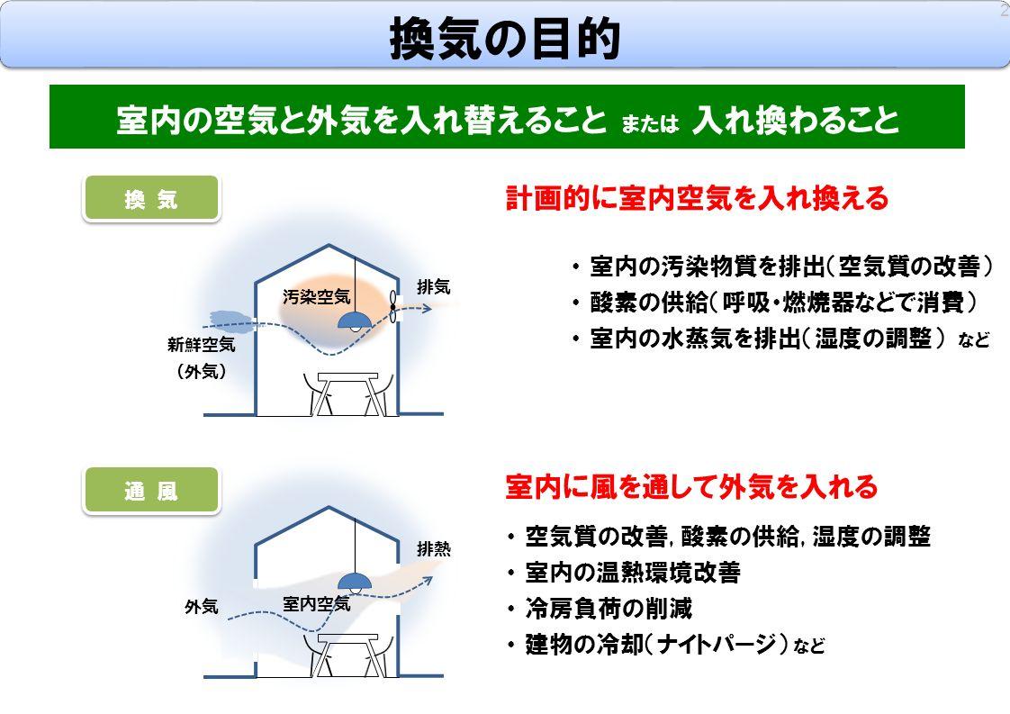 換気の目的 2 ・ 室内の汚染物質を排出(空気質の改善) ・ 酸素の供給(呼吸・燃焼器などで消費) ・ 室内の水蒸気を排出(湿度の調整) など 室内の空気と外気を入れ替えること または 入れ換わること ・ 空気質の改善, 酸素の供給, 湿度の調整 ・ 室内の温熱環境改善 ・ 冷房負荷の削減 ・ 建物の冷却(ナイトパージ) など 新鮮空気 (外気) 汚染空気 排気 外気 室内空気 排熱 計画的に室内空気を入れ換える 室内に風を通して外気を入れる 換 気 通 風