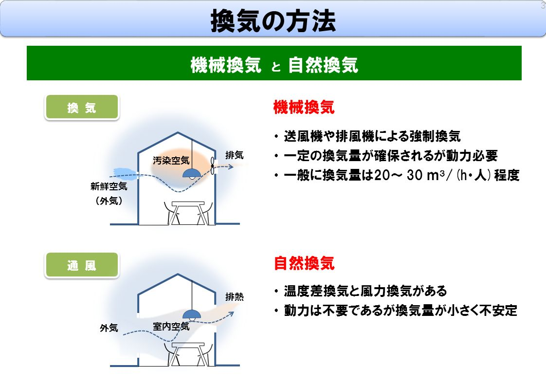 換 気 通 風 換気の方法 3 機械換気 と 自然換気 新鮮空気 (外気) 汚染空気 排気 外気 室内空気 排熱 機械換気 自然換気 ・ 送風機や排風機による強制換気 ・ 一定の換気量が確保されるが動力必要 ・ 一般に換気量は20~ 30 m 3 /(h・人)程度 ・ 温度差換気と風力換気がある ・ 動力は不要であるが換気量が小さく不安定