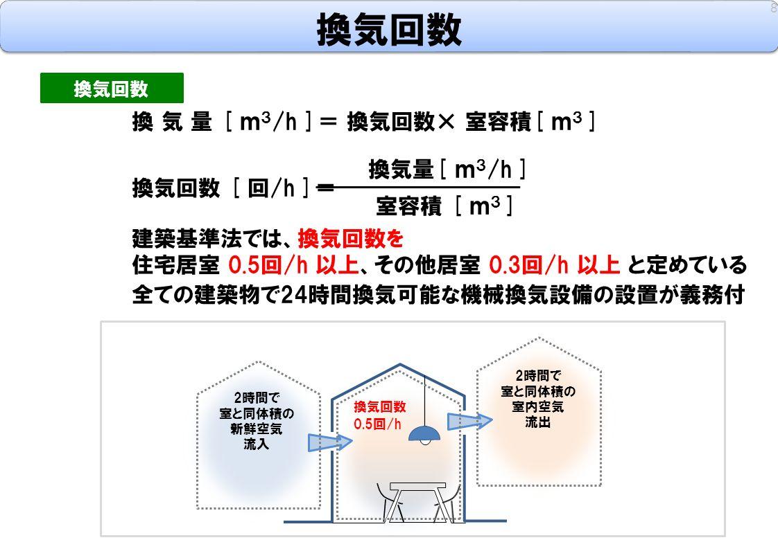 換気回数 8 換 気 量 [ m 3 /h ]= 換気回数× 室容積[ m 3 ] 換気量[ m 3 /h ] 換気回数 [ 回/h ]= 室容積 [ m 3 ] 建築基準法では、換気回数を 住宅居室 0.5回/h 以上、その他居室 0.3回/h 以上 と定めている 全ての建築物で24時間換気可能な機械換気設備の設置が義務付 換気回数 2時間で 室と同体積の 新鮮空気 流入 2時間で 室と同体積の 室内空気 流出 換気回数 0.5回/h