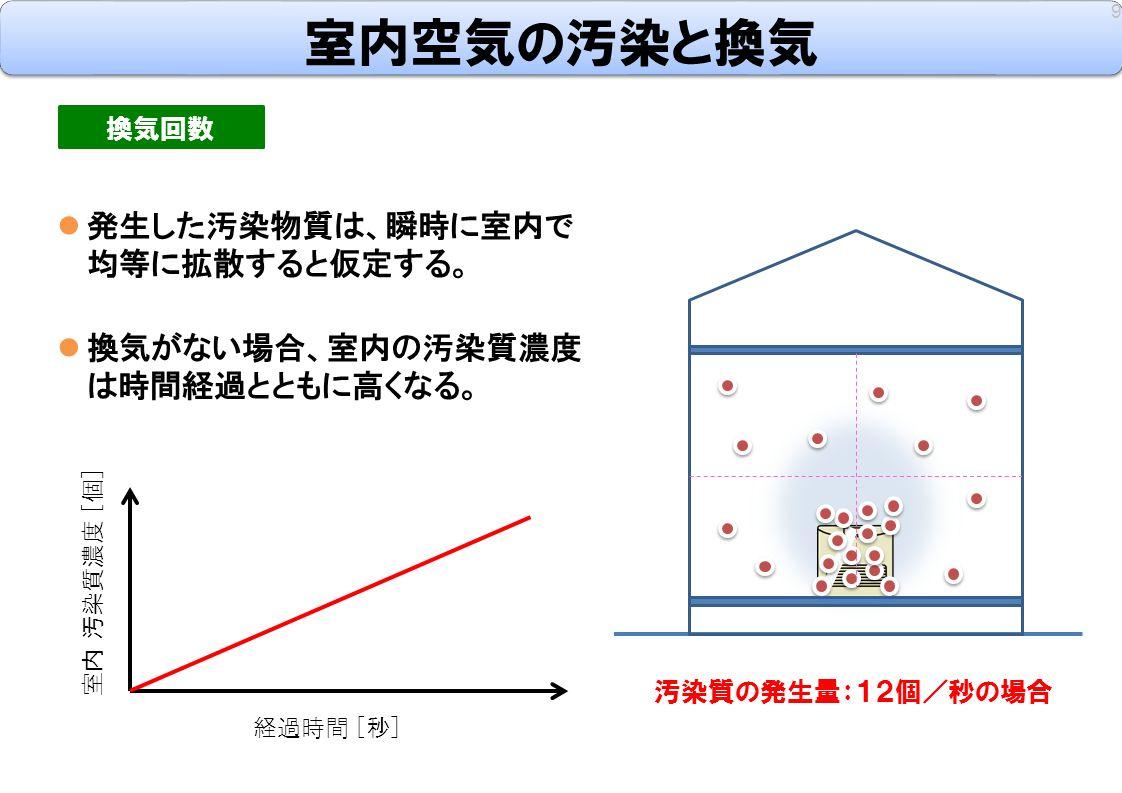 発生した汚染物質は、瞬時に室内で 均等に拡散すると仮定する。 室内空気の汚染と換気 9 換気回数 換気がない場合、室内の汚染質濃度 は時間経過とともに高くなる。 室内 汚染質濃度 [個] 経過時間 [秒] 汚染質の発生量:12個/秒の場合