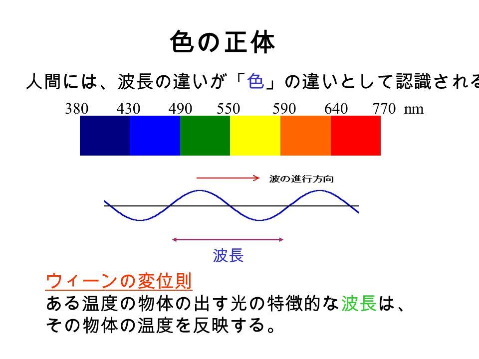 色の正体 ウィーンの変位則 ある温度の物体の出す光の特徴的な波長は、 その物体の温度を反映する。 380 430 490 550 590 640 770 nm 人間には、波長の違いが「色」の違いとして認識される。 波長