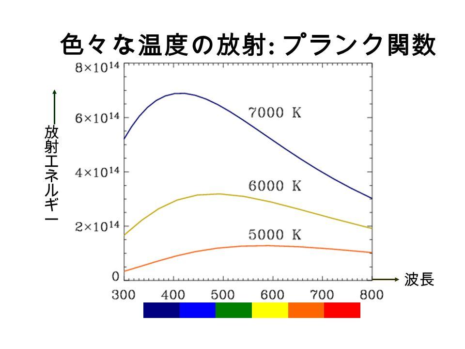 色々な温度の放射 : プランク関数 波長