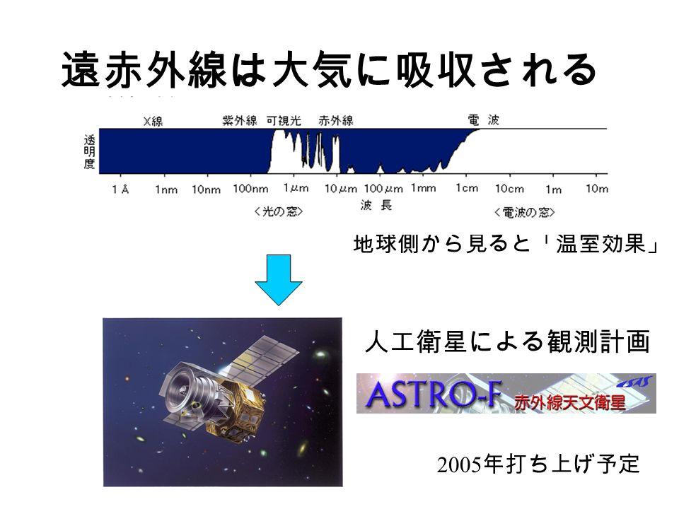 遠赤外線は大気に吸収される 地球側から見ると「温室効果」 人工衛星による観測計画 2005 年打ち上げ予定