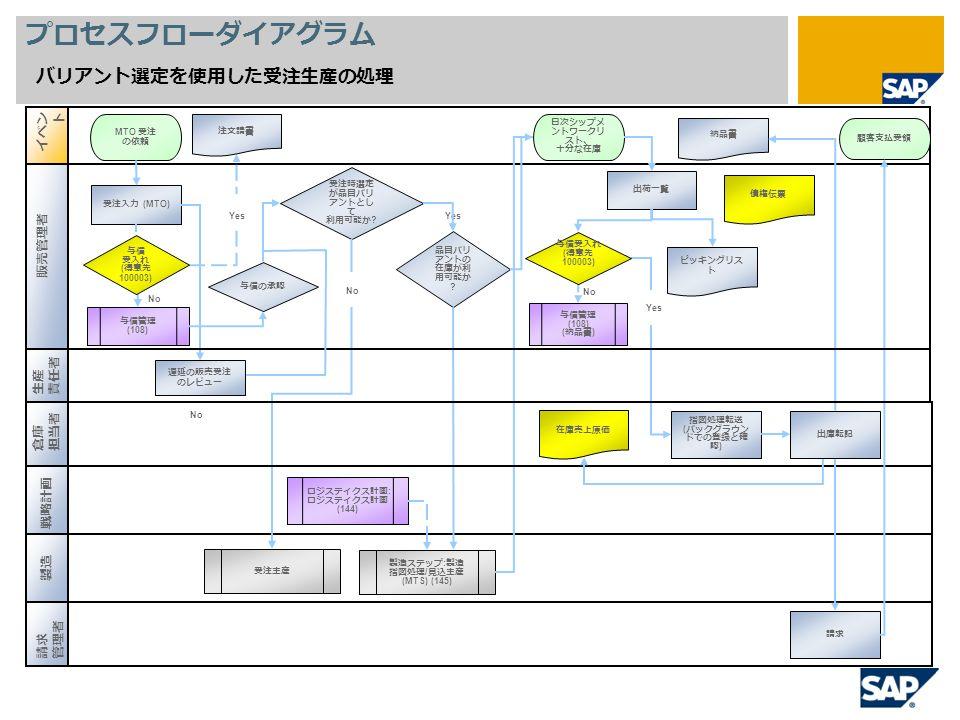 YesNo プロセスフローダイアグラム バリアント選定を使用した受注生産の処理 受注入力 (MTO) MTO 受注 の依頼 注文請書 受注時選定 が品目バリ アントとし て 利用可能か .