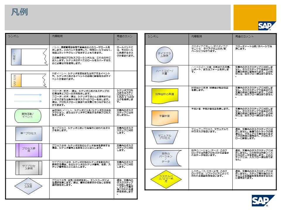 凡例 シンボル内容説明用途のコメン ト バンド : 債務管理担当者や営業員などのユーザロールを 示します。このバンドを使用して、特定ロールではなく、 組織ユニットやグループを示すこともできます。 この表の他のプロセスフローシンボルは、これらの行に 記入します。シナリオのすべてのロールをカバーするた めに必要な行を使用します。 ロールバンドに は、そのロール に共通するタス クが含まれます。 外部イベント : シナリオを開始または終了するイベント や、シナリオにおけるイベントの過程に影響を及ぼすイ ベントが含まれます。 フロー線 ( 実線 ): 線は、シナリオにおけるステップの 標準順序とフローの方向を示します。 フロー線 ( 点線 ): 線は、シナリオでほとんど使用されな いタスクまたは条件付きタスクへのフローを示します。 線は、プロセスフローに含まれる文書にもつなげること ができます。 シナリオプロセ スまたはステッ プのないイベン ト内の 2 つのタ スクを接続しま す。 業務活動 / イベント : シナリオに入る / シナリオから出る アクション、またはシナリオ中に発生する外部プロセス を示します。 文書内のタスク ステップには対 応しません。 単一プロセス : シナリオにおいて段階的に扱われるタス クを示します。 文書内のタスク ステップに対応 します。 プロセス参照 : シナリオが別のシナリオ全体を参照する 場合、シナリオ番号と名前をここに記入します。 文書内のタスク ステップに対応 します。 サブプロセス参照 : シナリオが別のシナリオを部分的に 参照する場合、そのシナリオのシナリオ番号、名前、ス テップ番号をここに記入します。 文書内のタスク ステップに対応 します。 プロセス決定 : 決定 / 分岐点を示し、エンドユーザによ る選択を表します。線は、菱形の各部分から生じる各種 選択肢を示します。 通常、文書内の タスクステップ に対応しません 。ステップ実行 後に行われる選 択を反映します 。 シンボル内容説明用途のコメント 次のダイアグラムへ / 前のダイアグ ラムから : ダイアグラムの次 / 前 ページにつながります。 フローチャートは前 / 次ページで継 続します。 ハードコピー / 文書 : 印刷された文書、 レポート、またはフォームを示しま す。 文書内のタスクステップに対応しま せん。タスクステップで生成された 文書の反映に使用されます。この形 状には、出力フロー線はありません 。 財務会計の実績 : 財務会計転記伝票 を表します。 文書内のタスクステップに対応しま せん。タスクステップで生成された 文書の反映に使用されます。この形 状には、出力フロー線はありません 。 予算計画 : 予算計画伝票を表します。文書内のタスクステップに対応しま せん。タスクステップで生成された 文書の反映に使用されます。この形 状には、出力フロー線はありません 。 マニュアルプロセス : マニュアルで 行うタスクを扱います。 通常、文書内のタスクステップに対 応しません。倉庫でのトラックの荷 渡など、マニュアルで実行されるタ スクの反映に使用され、プロセスフ ローに影響します。 既存のバージョン / データ : このブ ロックでは外部プロセスから送信さ れるデータを扱います。 通常、文書内のタスクステップに対 応しません。この形状は外部ソース からのデータを反映します。このス テップには、入力フロー線はありま せん。 システムパス / エラー判定 : このブ ロックでは、ソフトウェアによって 行われる自動判定を扱います。 通常、文書内のタスクステップに対 応しません。ステップ実行後のシス テムによる自動判定を反映するため に使用されます。 業務活動 / イベント 単一プロセス プロセス参 照 サブプロセ ス参照 プロセ ス決定 ダイアグラ ム接続 ハードコピー / 文書 財務会計の実績 予算計画 マニュアル プロセス 既存の バージョン / データ システムパ ス / エラー判 定 SAP 以外
