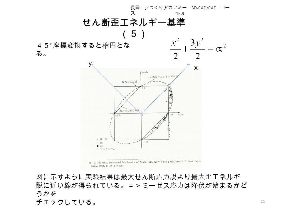 せん断歪エネルギー基準 (5) 11 45 ° 座標変換すると楕円とな る。 x y 図に示すように実験結果は最大せん断応力説より最大歪エネルギー 説に近い線が得られている。=>ミーゼス応力は降伏が始まるかど うかを チェックしている。 長岡モノづくりアカデミー 3D-CAD/CAE コー ス '15.9