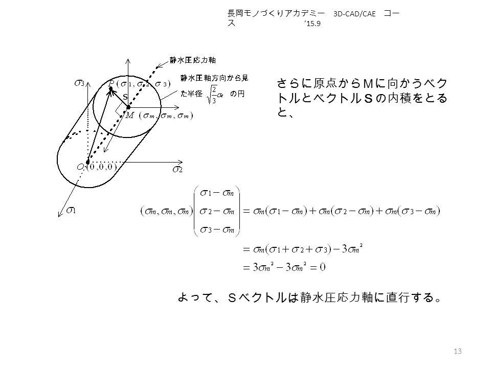 13 さらに原点からMに向かうベク トルとベクトルSの内積をとる と、 よって、Sベクトルは静水圧応力軸に直行する。 長岡モノづくりアカデミー 3D-CAD/CAE コー ス '15.9