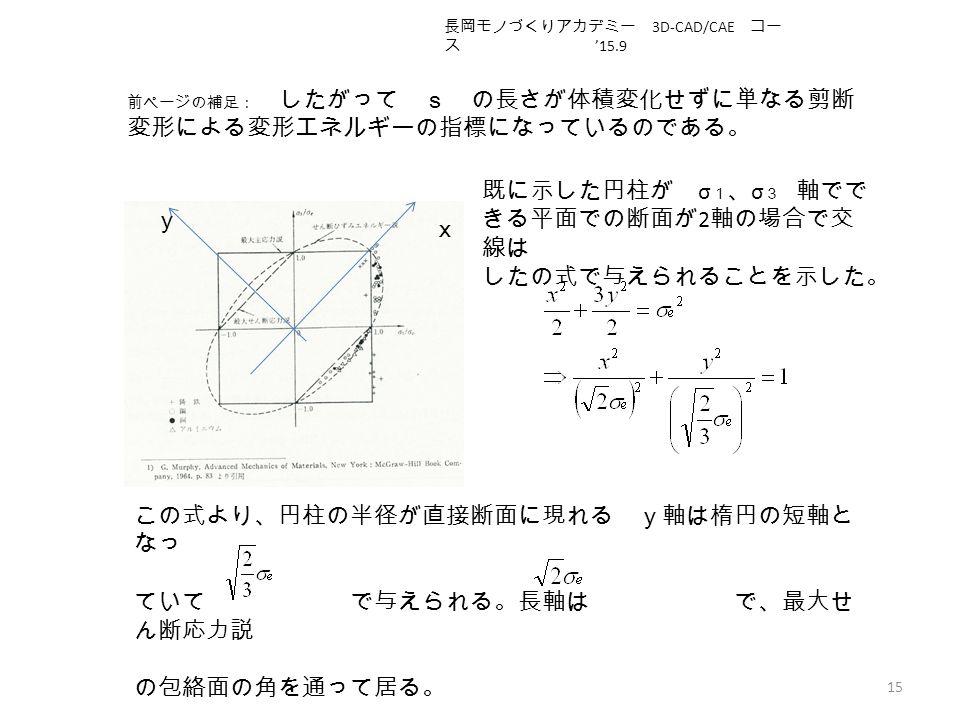 15 x y 前ページの補足: したがって s の長さが体積変化せずに単なる剪断 変形による変形エネルギーの指標になっているのである。 既に示した円柱が σ 1 、 σ 3 軸でで きる平面での断面が 2 軸の場合で交 線は したの式で与えられることを示した。 この式より、円柱の半径が直接断面に現れる y軸は楕円の短軸と なっ ていて で与えられる。長軸は で、最大せ ん断応力説 の包絡面の角を通って居る。 長岡モノづくりアカデミー 3D-CAD/CAE コー ス '15.9