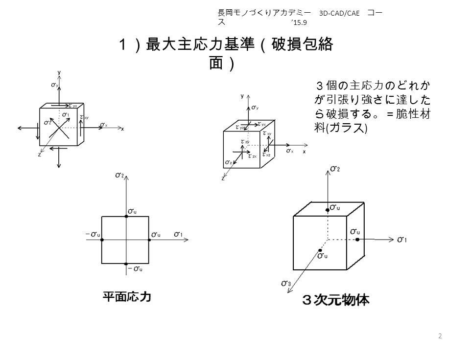 1)最大主応力基準(破損包絡 面) 2 3個の主応力のどれか が引張り強さに達した ら破損する。=脆性材 料 ( ガラス ) 長岡モノづくりアカデミー 3D-CAD/CAE コー ス '15.9