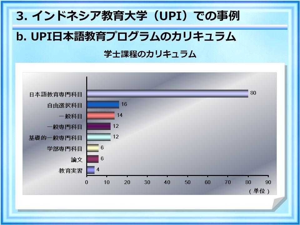 b. UPI 日本語教育プログラムのカリキュラム 3. インドネシア教育大学( UPI )での事例 学士課程のカリキュラム