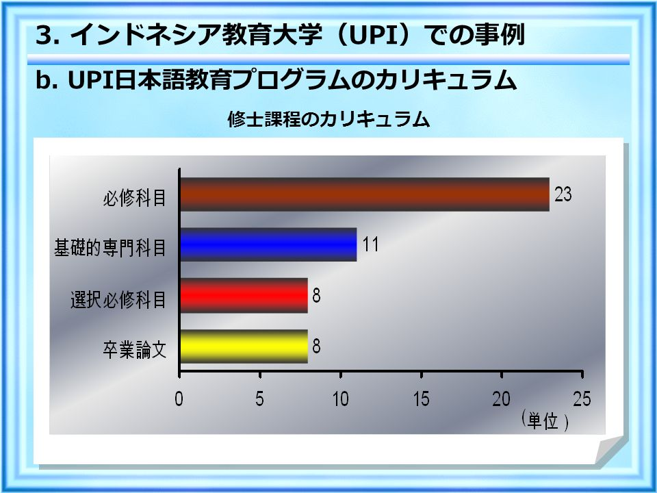 b. UPI 日本語教育プログラムのカリキュラム 3. インドネシア教育大学( UPI )での事例 修士課程のカリキュラム